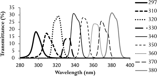 Transmittance spectra of narrow bandpass optical filters used in this research.