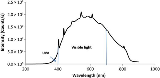 Incadescent lamp output spectrum measured using a spectroflorometer (Horiba, FluoroLog-3). Note: Intensity units from the instrument are interpreted as arbitrary units or counts per second.