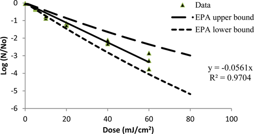 Dose-response behavior for coliphage MS2 at 254nm. Upper and lower bounds for UV254 dose-response behavior of MS2, as defined by USEPA (2006) are included for reference.
