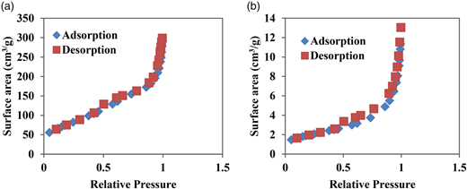 Nitrogen adsorption–desorption isotherm: (a) MnO2 nanorods and (b) commercial MnO2.