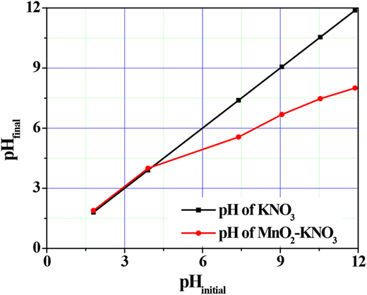 Point of zero charge (pHPZC) of MnO2 nanorods.