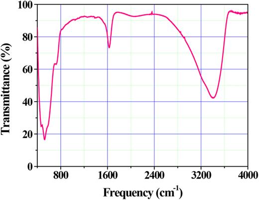 FTIR spectra of MnO2 nanorods.