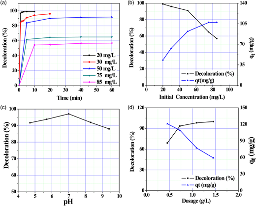 Effect of (a) time of contact, (b) initial concentration, (c) pH and (d) dosage on percentage decolouration of rhodamine B.