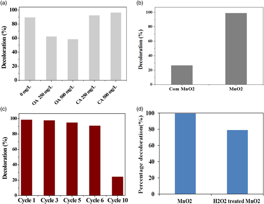 (a) Effect of presence of acids on percentage decolouration, (b) reuse of MnO2 nanorods, (c) comparison with commercial MnO2 and (d) percentage decolouration of RhB with MnO2 nanorods and MnO2 nanorods treated with H2O2.