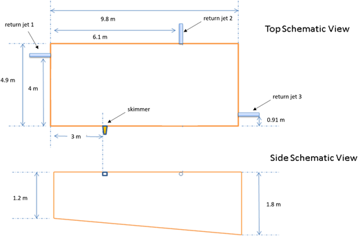 Top and side schematics of pool model.