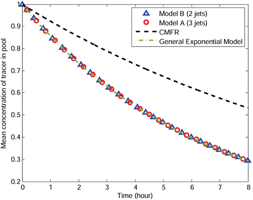Time series of mean or volume-averaged tracer residue in the pool with two jets and three jets and corresponding time series based on CMFR and general exponential models.