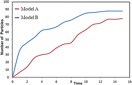 Number of particles flushed vs. time (hours).