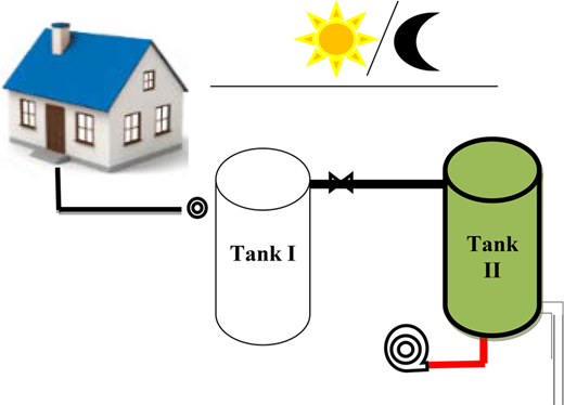Scheme of the proposed photo-reactor system: tank I (control); tank II (inoculated with microalgae).