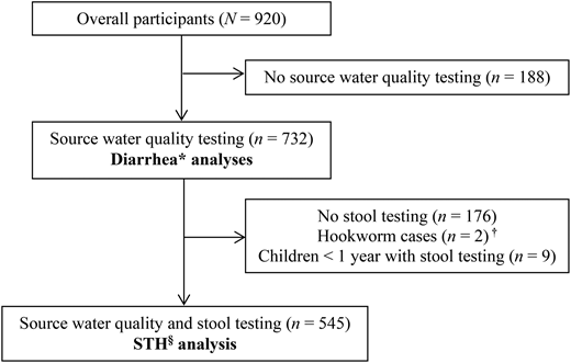 Sub-groups used for analyses of associations between source water quality and disease outcomes – Nueva Santa Rosa, Guatemala, 2010. *Self- or proxy-reported diarrhea. Two definitions used for analyses: (1) diarrhea (loose stools) in the past 7 days, and (2) ≥3 loose stools within a 24-hour period in the past month. †Hookworm was excluded because it is not transmitted by the fecal-oral route. Children <1 year of age who had stool testing but for a bacterial and viral sub-study were excluded. §Soil-transmitted helminthiasis (STH) diagnosed in a single stool specimen, which was processed using the Mini Parasep® FPC method, examined microscopically, and found to be positive for Ascaris lumbricoides and/or Trichuris trichiura. These two parasites are transmitted by the fecal-oral route.