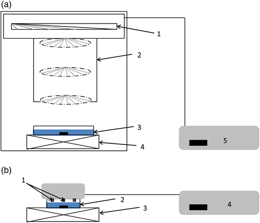 Configuration of apparatus for: (a) traditional UV (254 nm): 1, four UV LP lamps; 2, shutter; 3, Petri dish filled with 250 mL of solution; 4, magnetic stirrer; 5, control box and power supply; and (b) UV LEDs (255 nm), adapted from Autin et al. (2013): 1, UV LED; 2, Petri dish filled with 50 mL of solution; 3, magnetic stirrer; 4, power supply.