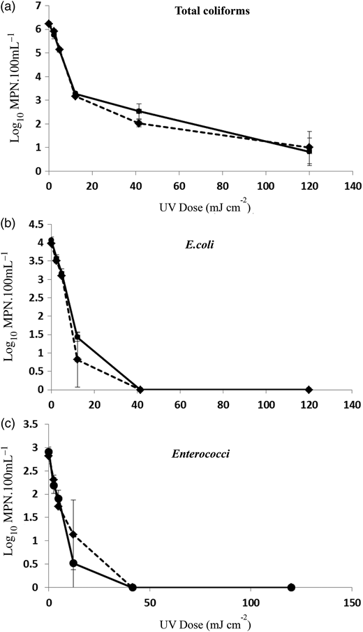 Inactivation curves for (a) total coliforms, (b) E.coli and (c) Enterococci in environmental greywater samples exposed to UV doses of 0 to 120 mJ cm−2 using traditional UV (dashed line) and UV LEDs (solid line). Data represent mean values with standard deviation (n = 3).