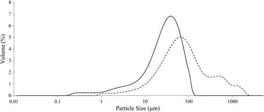 Particle size distribution of environmental greywater. Greywater was settled for 2 hours to obtain particles of different sizes. Data are shown for the top fraction of settled greywater (solid line) and unsettled greywater (dashed line).