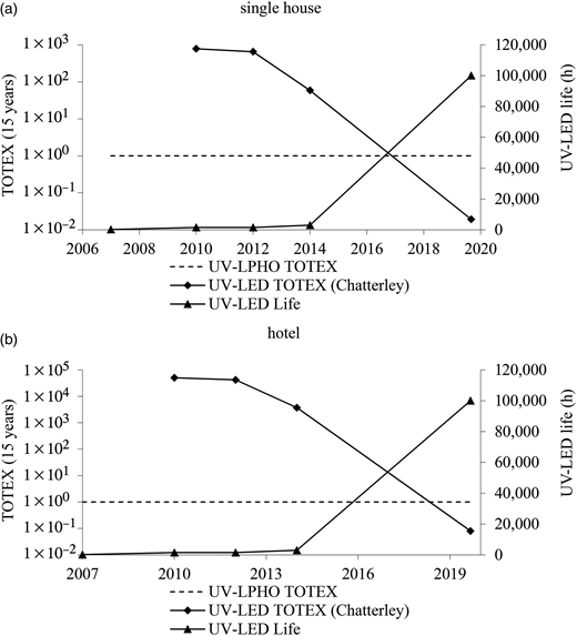 Predicted development of total expenditure (over 15 years) for UV-LEDs (normalised against traditional UV-LPHO) for greywater disinfection requirements of (a) a residential system and (b) a medium-sized hotel (2-star, 81 rooms).