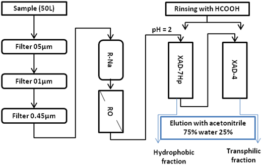 Extraction and fractionation protocol of the hydrophobic and the TRS fractions.