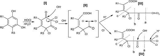 By-product formation mechanism.
