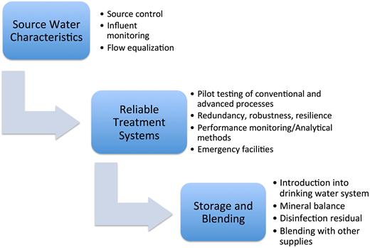 Design elements of potable reuse schemes.