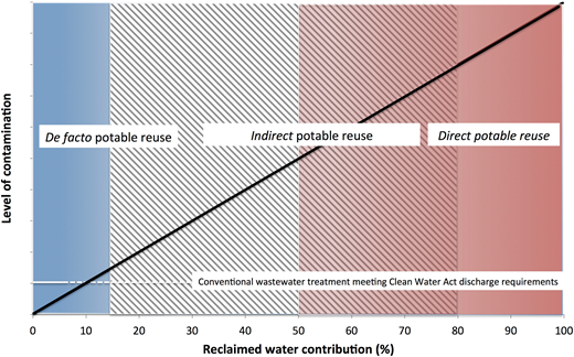 The continuum of potable reuse practices.