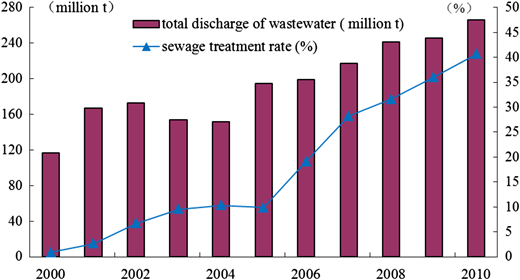 Trends of wastewater discharge and treatment.