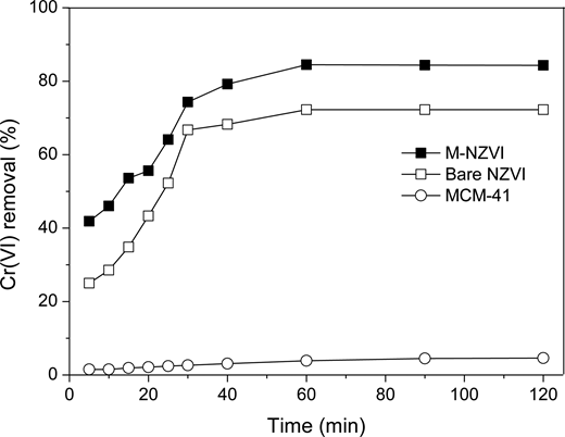 Effect of reaction time on Cr(VI) removal by MCM-41, bare NZVI, and M-NZVI. The M-NZVI particles have a (MCM-41):Fe0 mass ratio of 4:1. [Cr(VI)]0 = 100 mg/L, [M-NZVI]0 = 0.5 g/L, [MCM-41]0 = 0.4 g/L, [NZVI]0 = 0.1 g/L, and [pH]0 = 6.0.