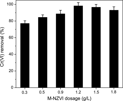 Effect of M-NZVI dosage on Cr(VI) removal by M-NZVI. The M-NZVI particles have a (MCM-41):Fe0 mass ratio of 4:1. [Cr(VI)]0 = 100 mg/L, reaction time = 60 min, and [pH]0 = 6.0.