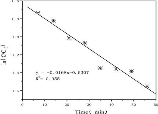 Pseudo-first-order kinetic model for Cr(VI) removal by M-NZVI. The M-NZVI particles have a (MCM-41):Fe0 mass ratio of 4:1. [Cr(VI)]0 = 100 mg/L, [M-NZVI]0 = 1.0 g/L, and [pH]0 = 6.0.