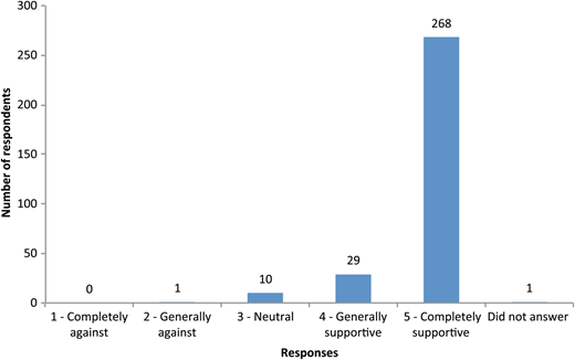 Respondents' level of support for using recycled blackwater in public venues, via dual supply (n = 309).