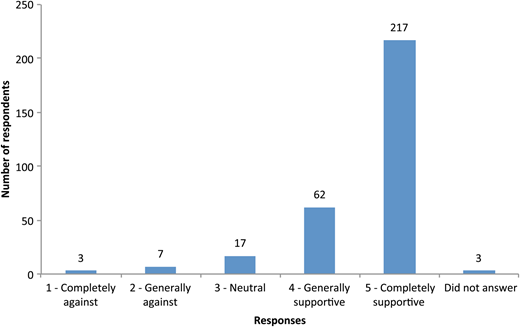 Respondents' level of support for using recycled blackwater in homes, via dual supply (n = 309).