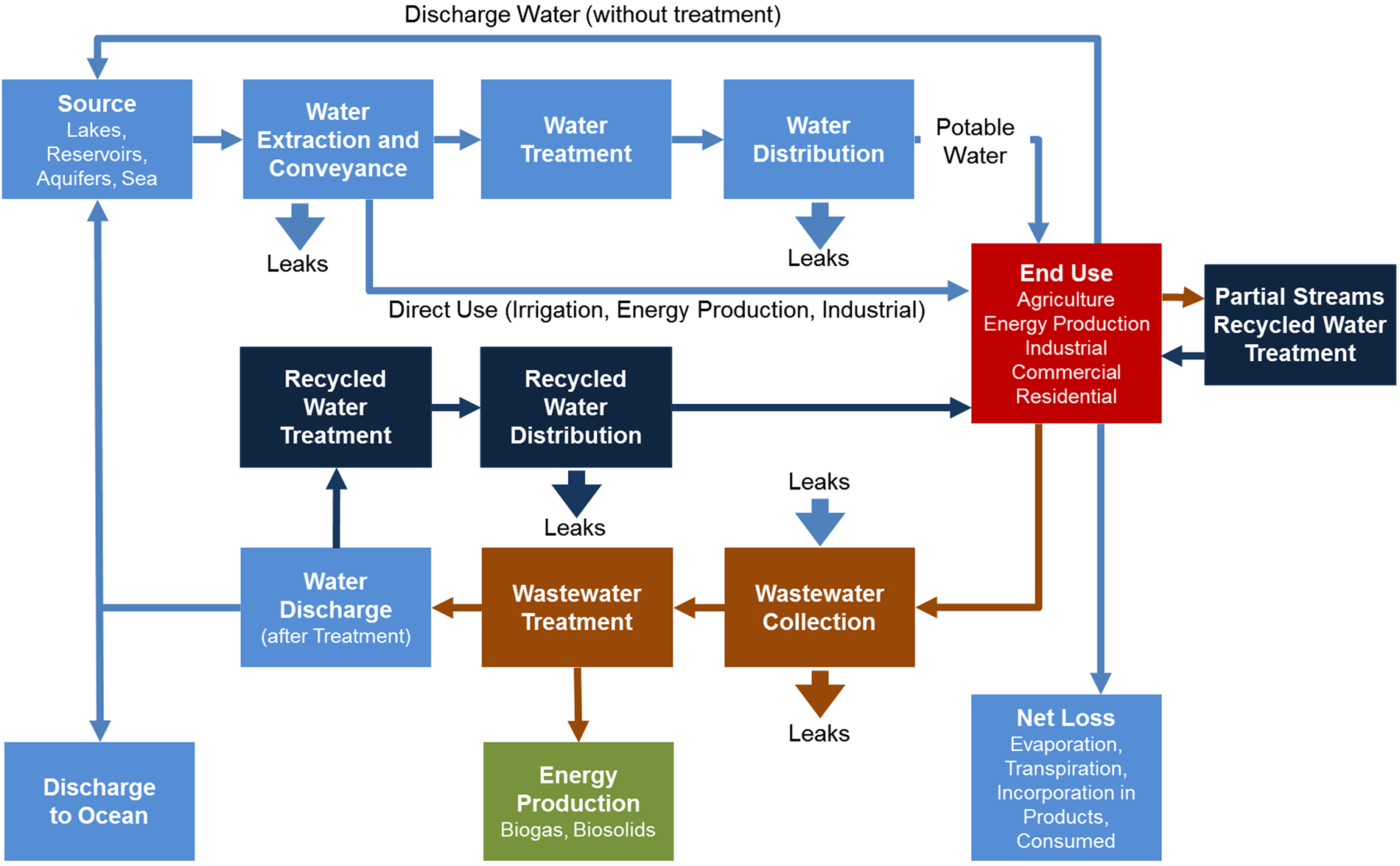 Water reuse and reclamation: a contribution to energy efficiency in ...