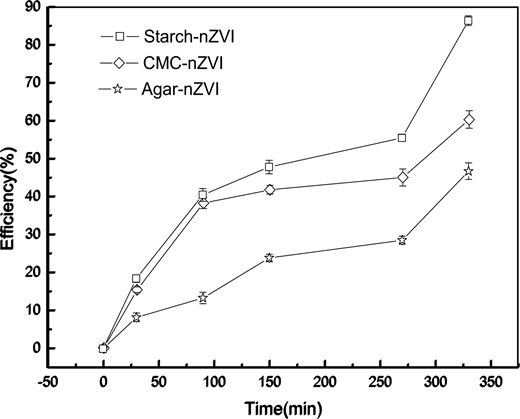 Dechlorination efficiency in the presence of different wrapped iron nanoparticles.