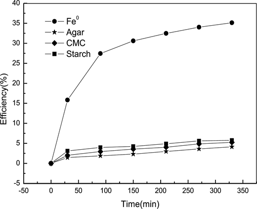 Dechlorination efficiency in the presence of nZVI, agar, CMC, and starch.