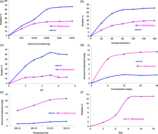 (a) The effect of the amount of Cr(VI) in aqueous solution and in industrial wastewater ions on the amount of sorbent. (b) The effect of the contact time on the adsorption of Cr(VI) in aqueous solution and Cr(VI) in industrial wastewater ions. (c) The effect of pH on the sorption of pH of Cr(VI) in aqueous solution and in industrial wastewater ions. (d) The adsorption effect depend on concentration of Cr(VI) in aqueous solution and in industrial wastewater ions. (e) The effect of temperature on the adsorption of Cr(VI) and in industrial wastewater ions. (f) The effect of the contact time of evaporating Cr(VI) ions in industrial wastewater ions.