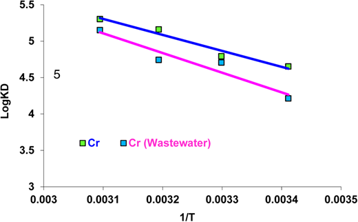 Plots of log KD versus 1/T for Cr(VI) in aqueous solution and in industrial wastewater removal by Si-TRA.