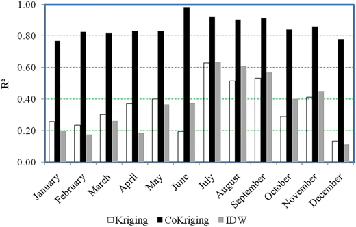 R2 for Kriging, Co-Kriging and IDW methods.