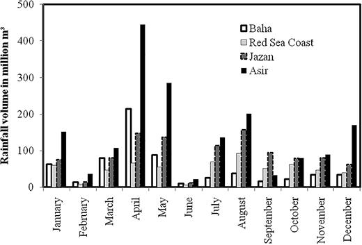 Monthly rainfall for the Baha, Red Sea Coast, Jazan and Asir areas.