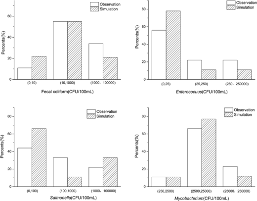 Simulation results of fecal coliforms, Enterococcus spp., Salmonella spp., and Mycobacterium spp.