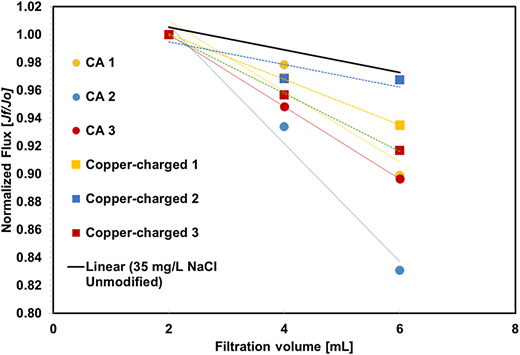Comparison of flux decline between modified and unmodified membranes and 35 mg/L NaCl salt using an unmodified membrane.