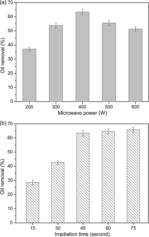 Effect of (a) microwave power and (b) irradiation time on oil removal, using 100-mL aliquots of OPW with a settling time of 30 minutes and an initial oil content of 68 mg/L.