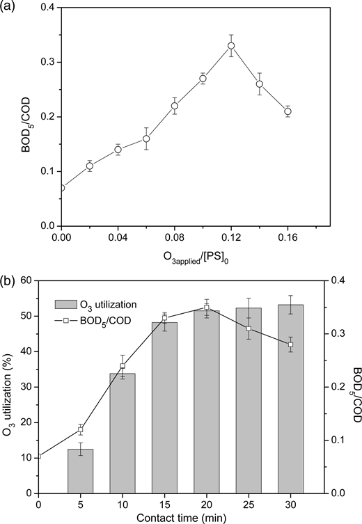 Effect of (a) ozone dosage and (b) contact time on variations of BOD5/COD of the microwave-treated effluent. [PS]0 was the initial concentration of petroleum sulfonate (58 mg/L).