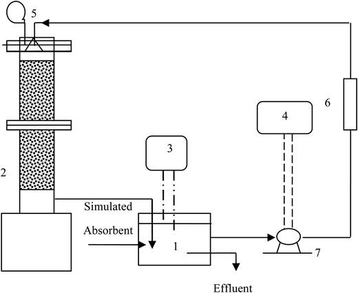 Diagram of BTF system for removal of sulfite, sulfate, and hydrosulfite: 1, trickling liquid tank; 2, BTF; 3, automatic temperature controller; 4, voltage- and current-steady power supply; 5, gas sampling bag; 6, flowmeter; 7, micro-pump.