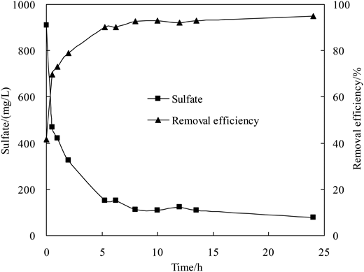 Changes in sulfate and its RE in BTF.