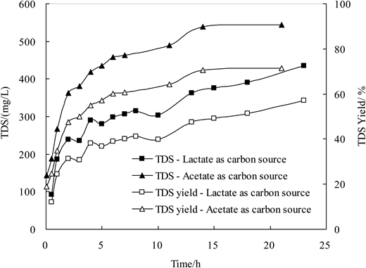 TDS yields with lactate or acetate as carbon source.