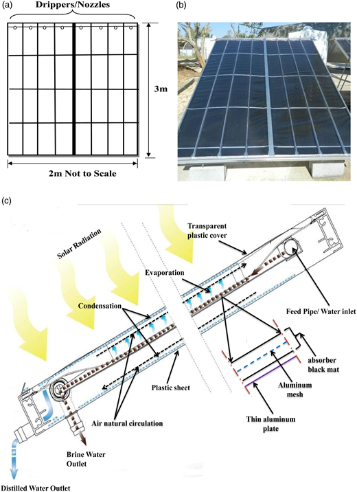 Solar still panel: front section (a), picture of the panel (b), and cross-sectional view of the solar still panel (c).