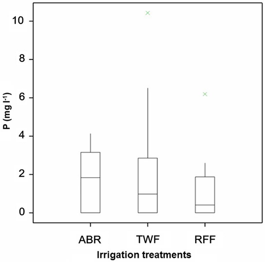 Phosphate concentrations (mg L−1) in plots irrigated with ABR effluent (ABR), tap water with fertiliser (TWF) and rain-fed (RFF).