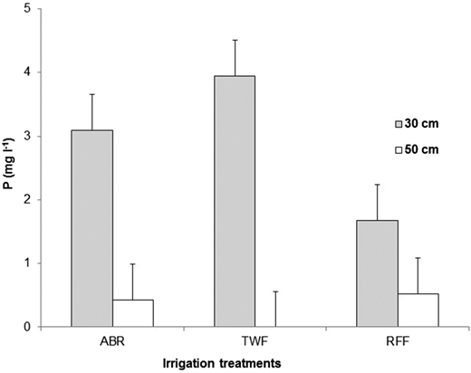 The effect of depth and irrigation source treatments on phosphate concentrations (mg L−1).