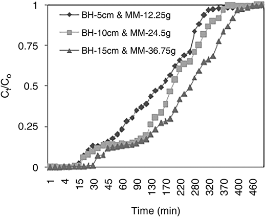 Breakthrough curves for biosorption of dye onto DMB with different material mass (MM-12.25 g, 24.5 g and 36.75 g with BH (5, 10 and 15 cm), flow rate 2 mL min–1 and temperature 30 ± 2 °C.