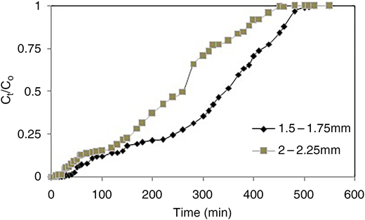 Breakthrough curves for biosorption of dye onto DMB for different particle size (1.5–1.75 and 2.0–2.25 mm), flow rate 1 mL min–1 and BH–10 cm at room temperature 30 ± 2 °C.