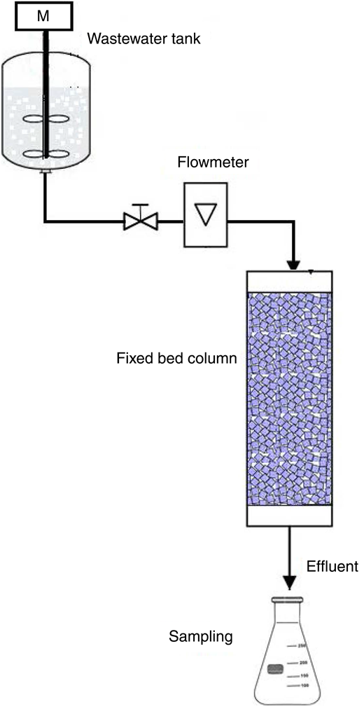 Experimental fixed bed column used to perform fixed bed column studies for the adsorption of zinc ions into UNZ1 or UNZ2 zeolite samples.