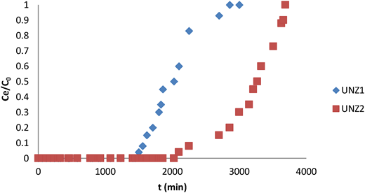 The measured breakthrough curves for the fixed bed adsorption of zinc ions on the zeolites UNZ1 and UNZ2.