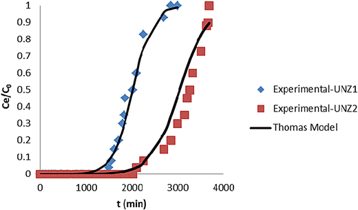Comparison of experimental and calculated curves from the Thomas model for the adsorption of zinc using UNZ1 and UNZ2 zeolites.