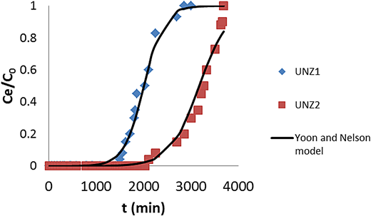 Comparison of experimental and calculated curves from the Yoon and Nelson model for the adsorption of zinc using UNZ1 and UNZ2 zeolites.